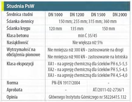 psw-parametry